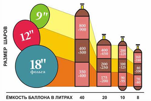 Сколько гелия в метровом шаре